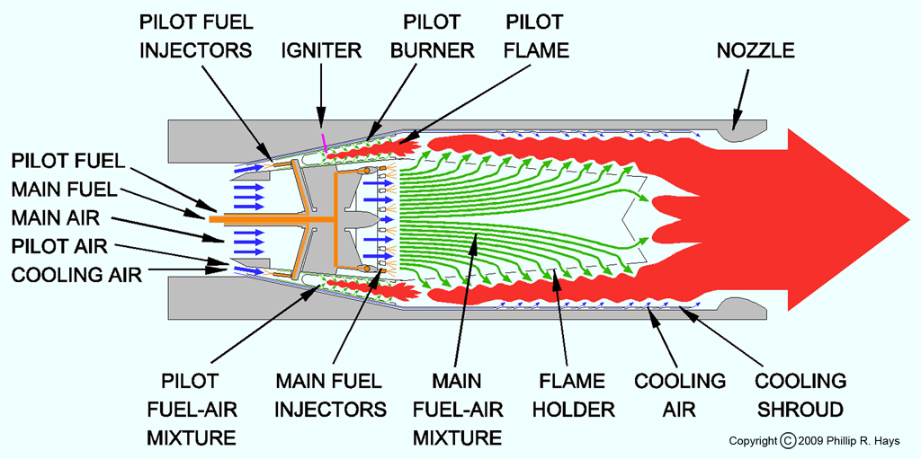 Ramjet burner diagram