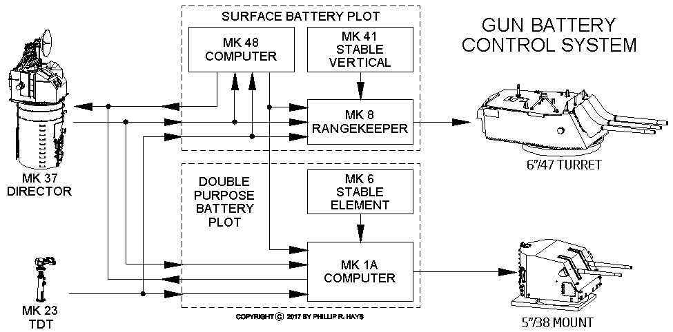 Gun battery diagram