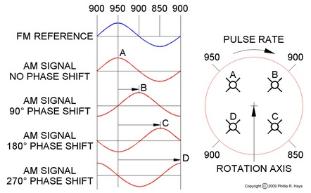 Guidance signal phases